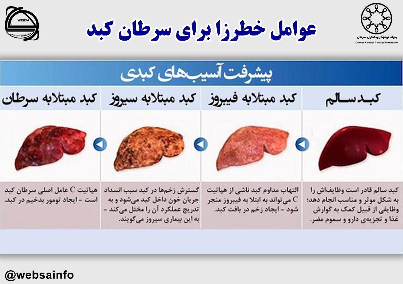 عوامل خطرزا برای سرطان کبد